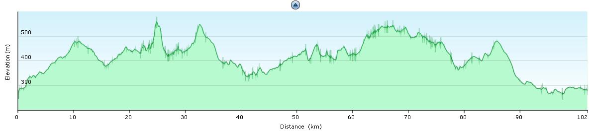 Elevation diagram - geocycling trip around Choceň