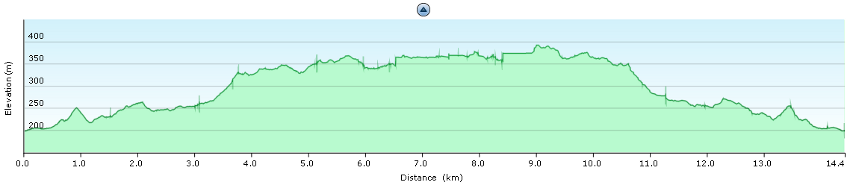 Elevation diagram – trip to Gola su Gorroppu and back
