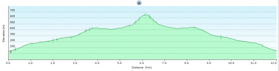 Elevation diagram - trip to Monte Oro and back