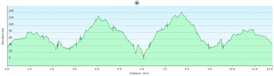 Elevation diagram - trip to Perda Longa and back
