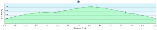 Elevation diagram - trip to Monte Pino and back