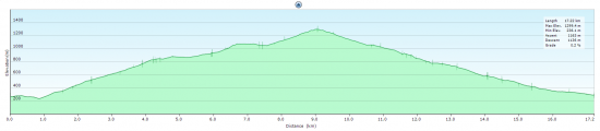Elevation diagram - trip to Monte Stello and back