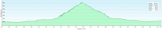Elevation diagram - trip to Punta Castellacciu and back