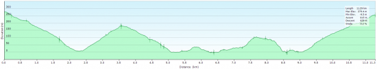 Elevation diagram - trip to Girolata and back