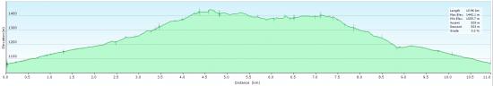 Elevation diagram - trip to Viru valley