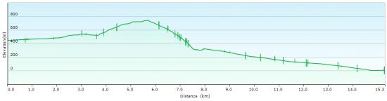 Elevation diagram - trip to Calanche
